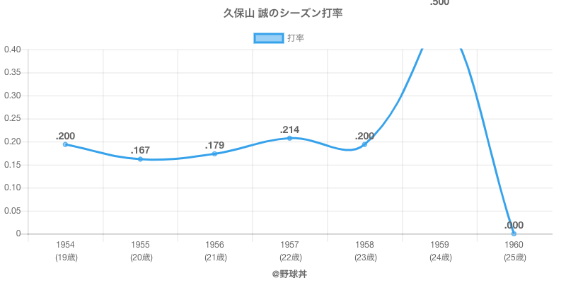 久保山 誠のシーズン打率