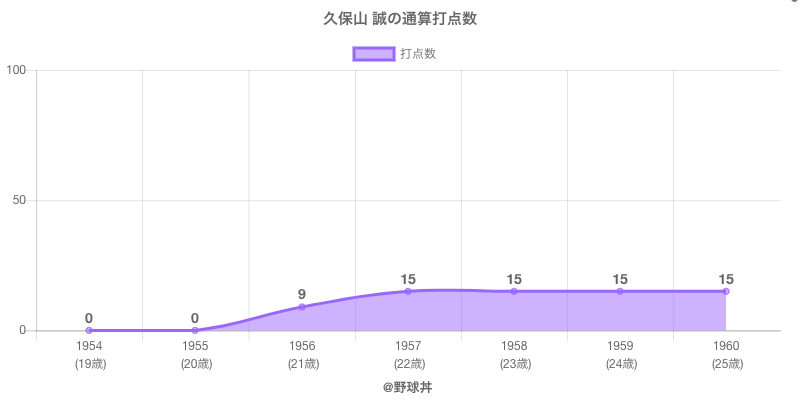 #久保山 誠の通算打点数