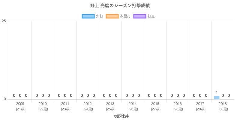 #野上 亮磨のシーズン打撃成績