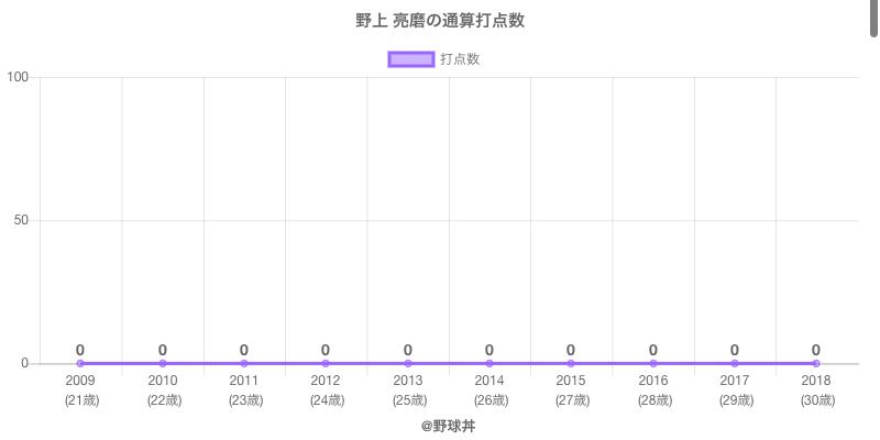 #野上 亮磨の通算打点数