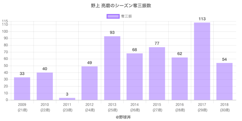 #野上 亮磨のシーズン奪三振数