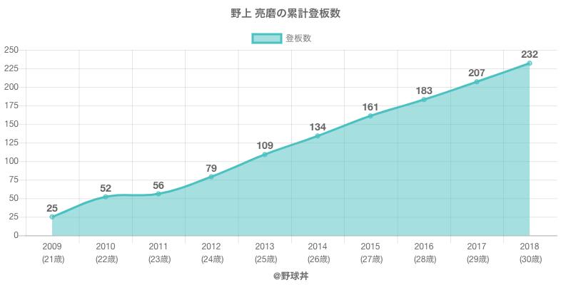 #野上 亮磨の累計登板数