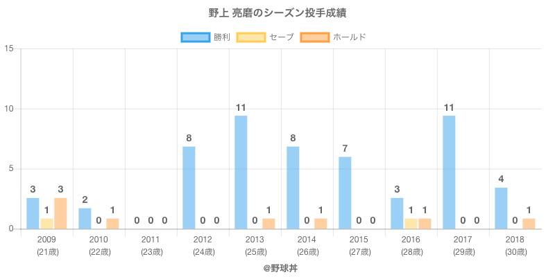 #野上 亮磨のシーズン投手成績