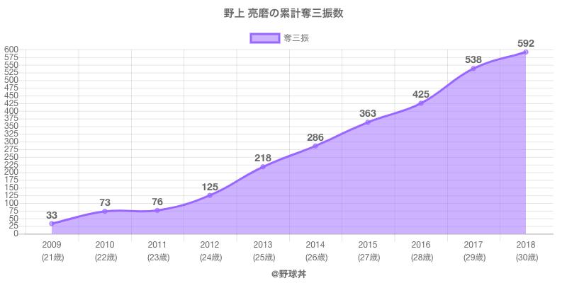 #野上 亮磨の累計奪三振数