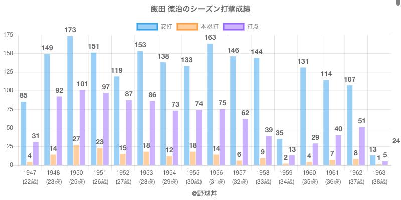 #飯田 徳治のシーズン打撃成績