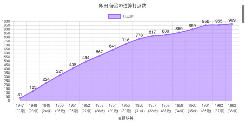 #飯田 徳治の通算打点数