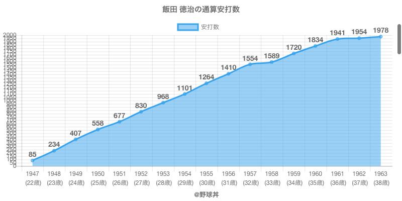 #飯田 徳治の通算安打数