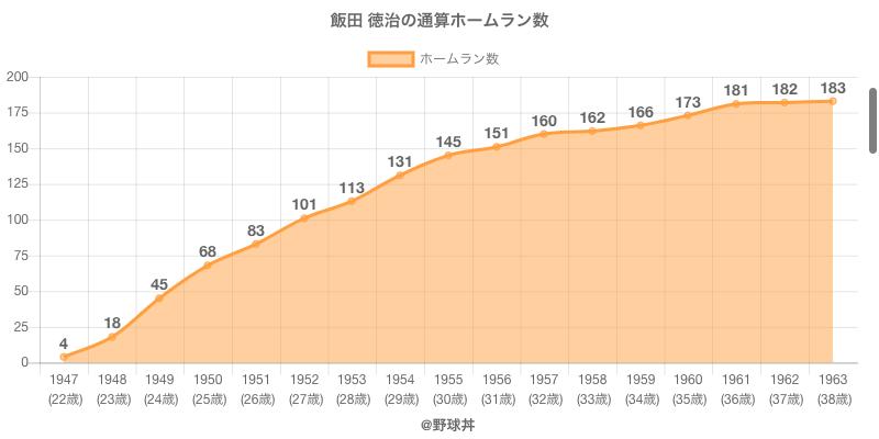 #飯田 徳治の通算ホームラン数