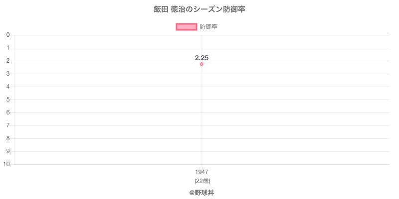 飯田 徳治のシーズン防御率