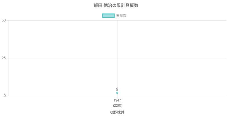 #飯田 徳治の累計登板数