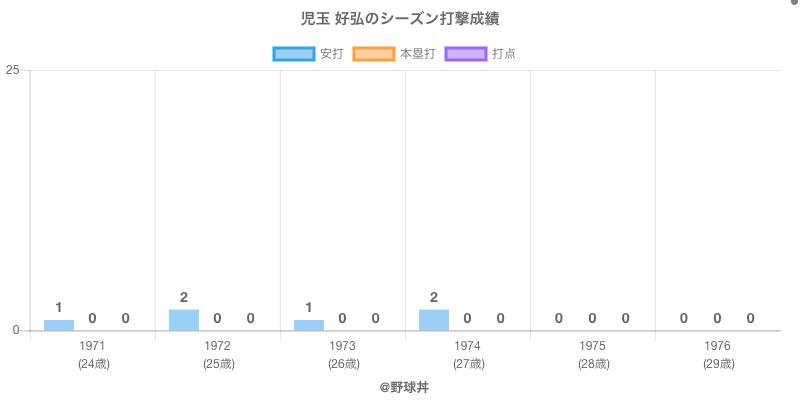 #児玉 好弘のシーズン打撃成績