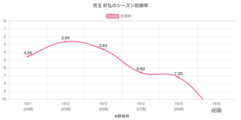 児玉 好弘のシーズン防御率