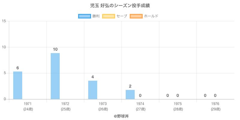 #児玉 好弘のシーズン投手成績