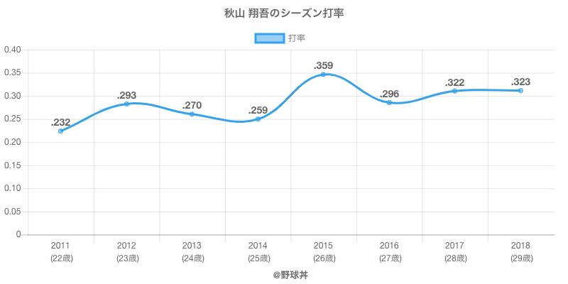秋山 翔吾のシーズン打率