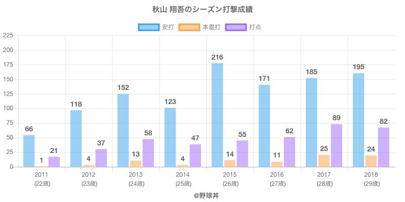 #秋山 翔吾のシーズン打撃成績