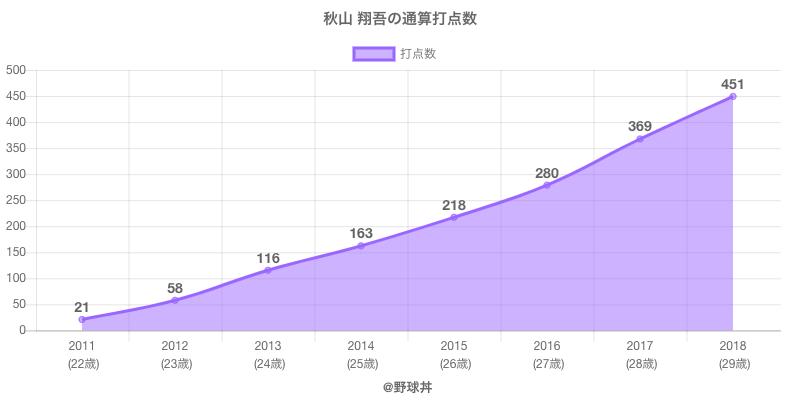 #秋山 翔吾の通算打点数