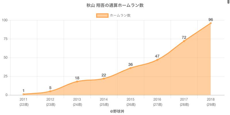 #秋山 翔吾の通算ホームラン数