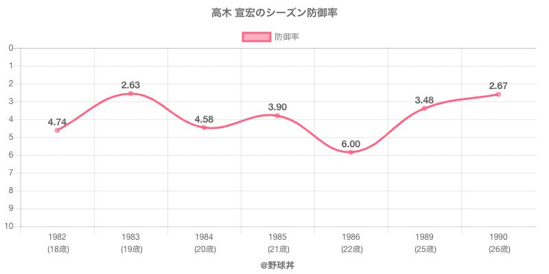 高木 宣宏のシーズン防御率