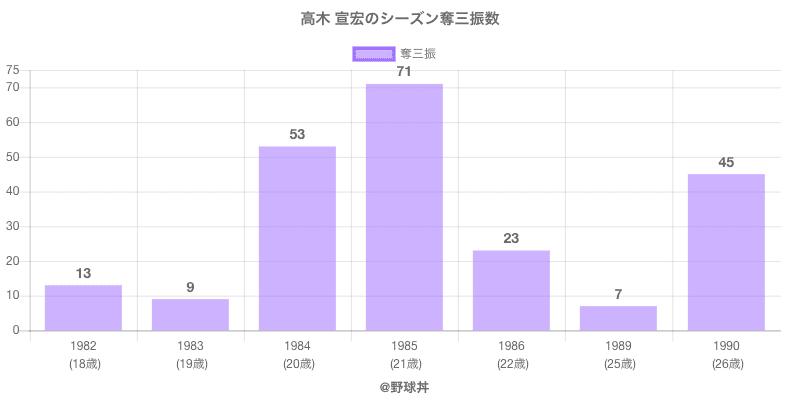 #高木 宣宏のシーズン奪三振数