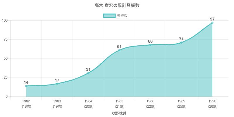 #高木 宣宏の累計登板数