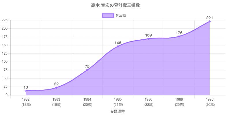 #高木 宣宏の累計奪三振数