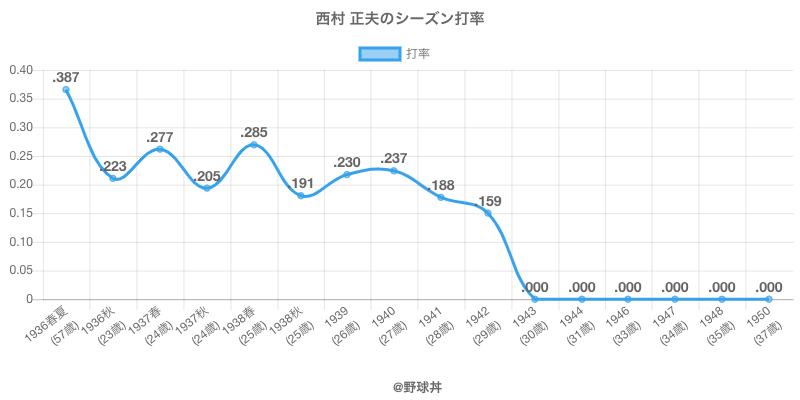 西村 正夫のシーズン打率