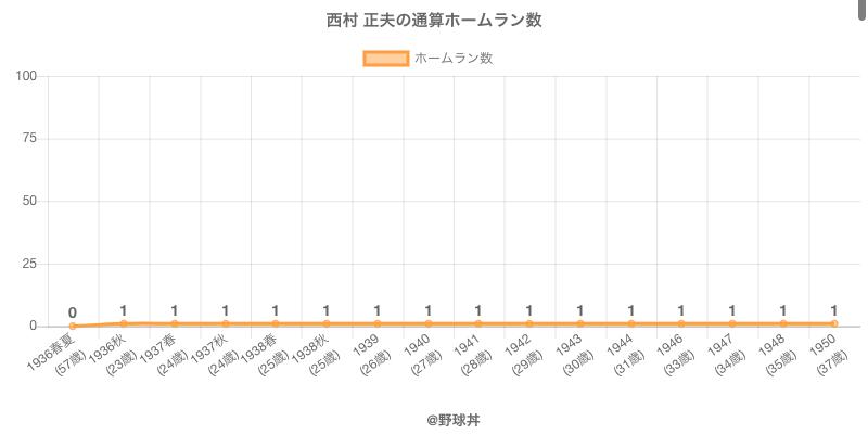 #西村 正夫の通算ホームラン数