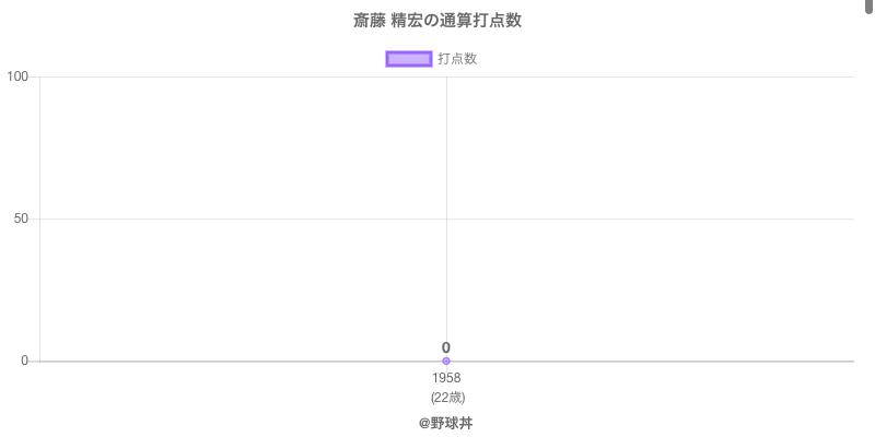 #斎藤 精宏の通算打点数