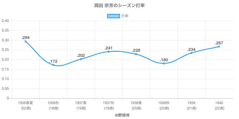 岡田 宗芳のシーズン打率