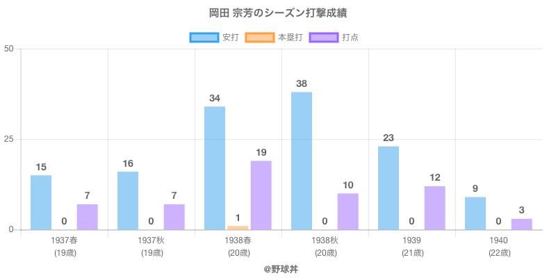 #岡田 宗芳のシーズン打撃成績