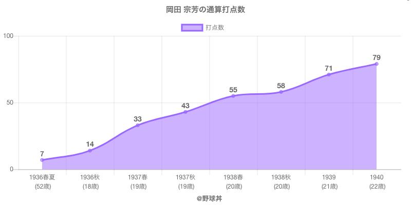 #岡田 宗芳の通算打点数