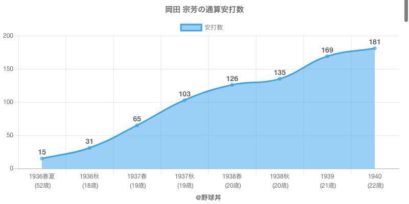#岡田 宗芳の通算安打数