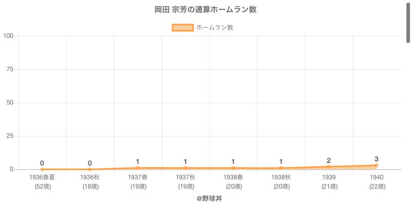 #岡田 宗芳の通算ホームラン数