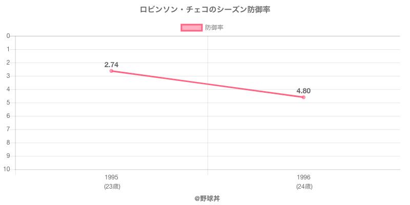ロビンソン・チェコのシーズン防御率
