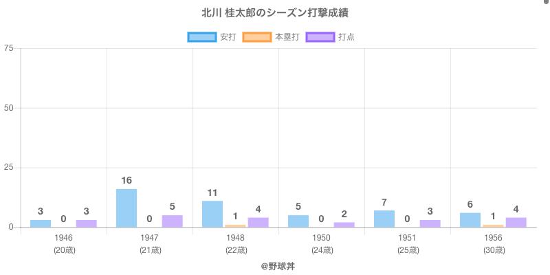 #北川 桂太郎のシーズン打撃成績