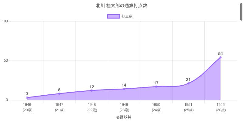 #北川 桂太郎の通算打点数