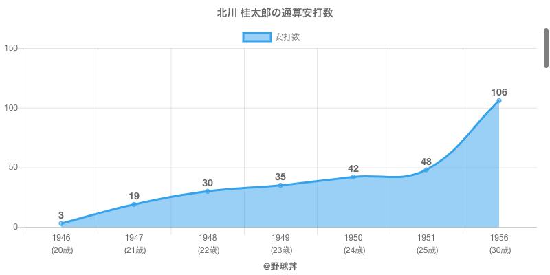#北川 桂太郎の通算安打数