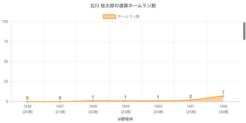 #北川 桂太郎の通算ホームラン数