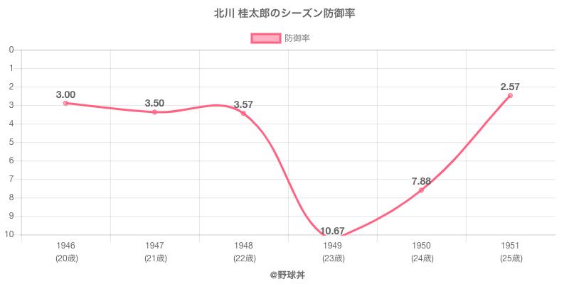 北川 桂太郎のシーズン防御率