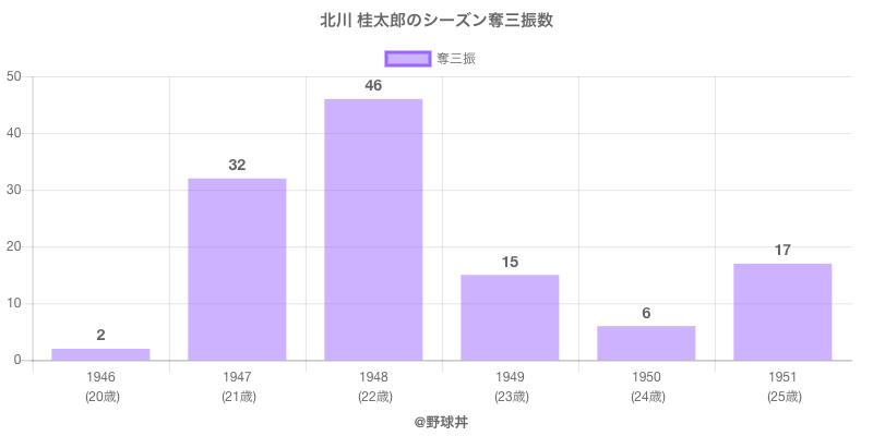 #北川 桂太郎のシーズン奪三振数