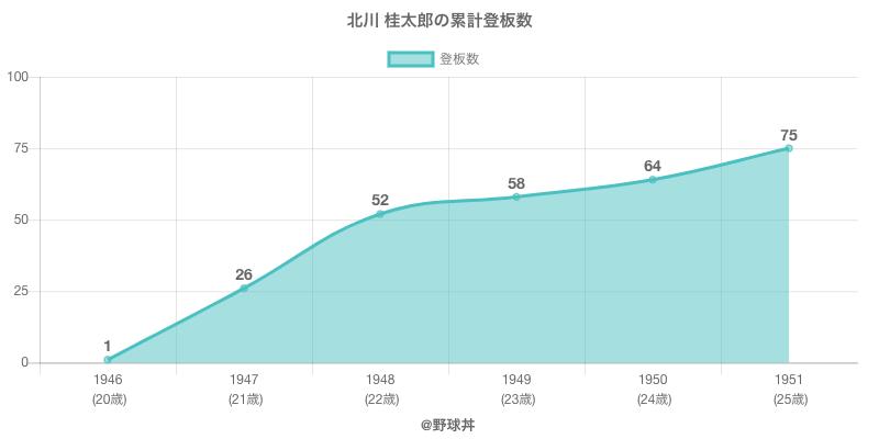 #北川 桂太郎の累計登板数