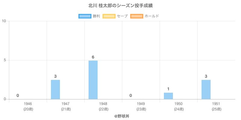 #北川 桂太郎のシーズン投手成績