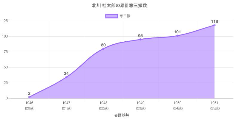 #北川 桂太郎の累計奪三振数