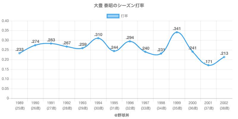 大豊 泰昭のシーズン打率