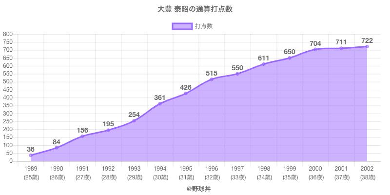 #大豊 泰昭の通算打点数
