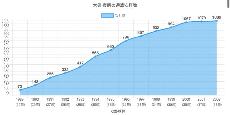#大豊 泰昭の通算安打数