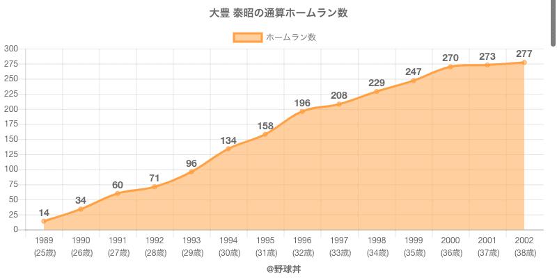 #大豊 泰昭の通算ホームラン数