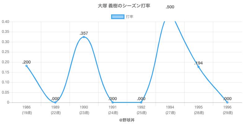 大塚 義樹のシーズン打率