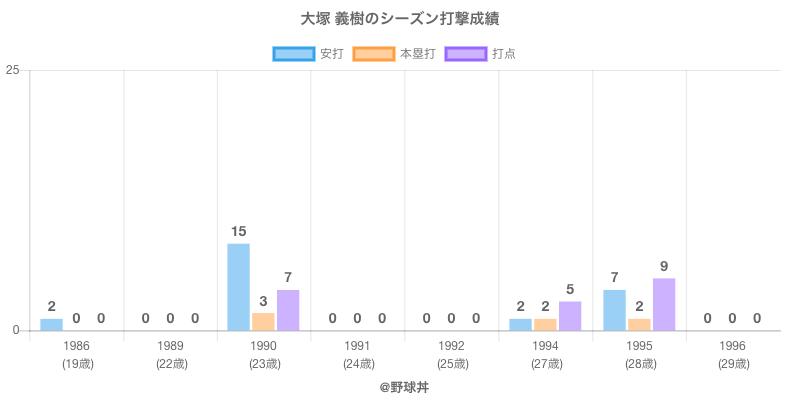 #大塚 義樹のシーズン打撃成績