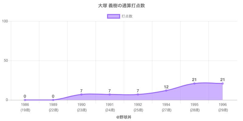 #大塚 義樹の通算打点数